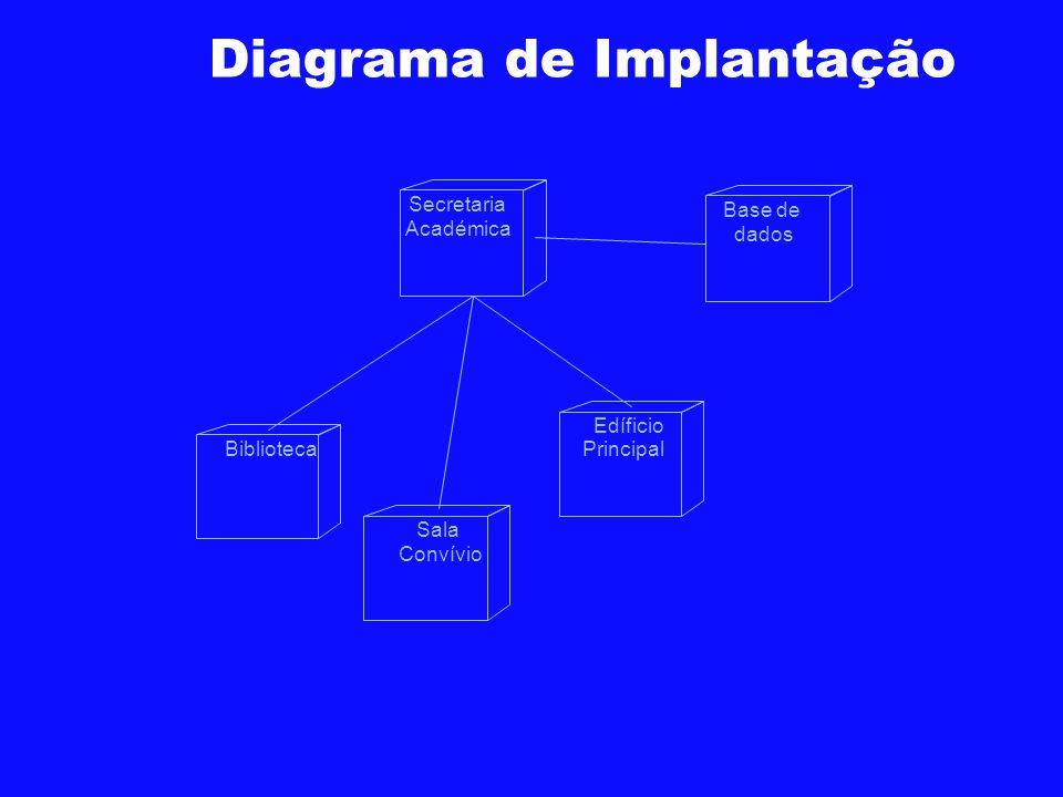 Diagrama de Implantação Secretaria Académica Base de dados BibliotecaSala Convívio Edíficio Principal