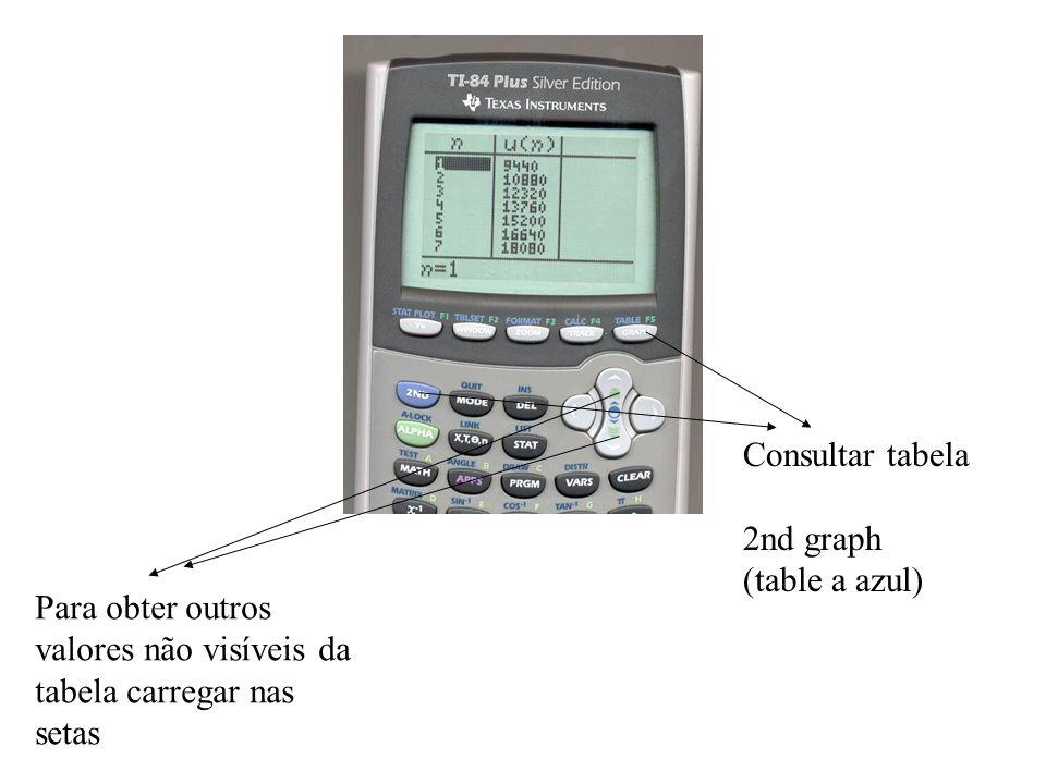 Consultar tabela 2nd graph (table a azul) Para obter outros valores não visíveis da tabela carregar nas setas