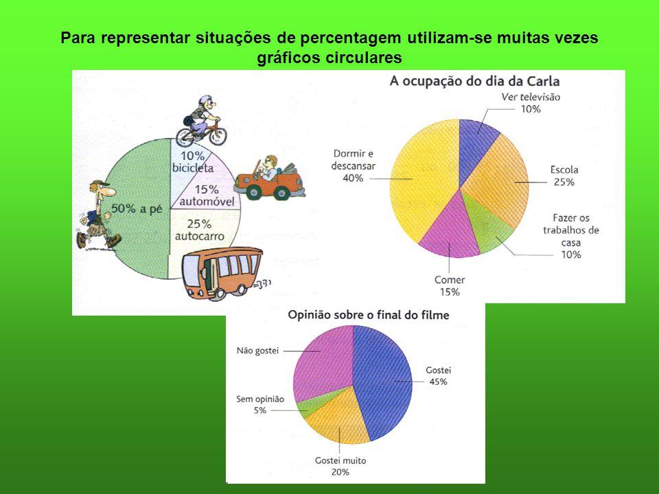 Para representar situações de percentagem utilizam-se muitas vezes gráficos circulares