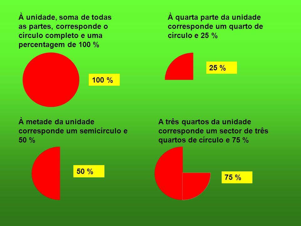 100 % 50 % 75 % 25 % À unidade, soma de todas as partes, corresponde o círculo completo e uma percentagem de 100 % À metade da unidade corresponde um