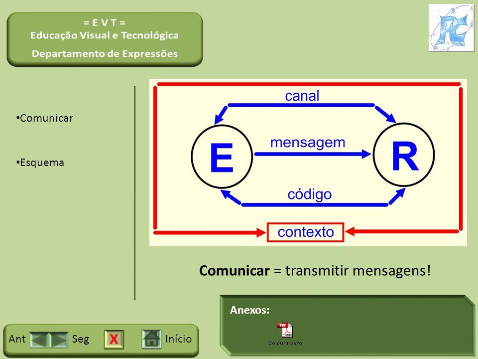 Anexos: InícioSegAnt Comunicar Esquema Comunicar = transmitir mensagens!