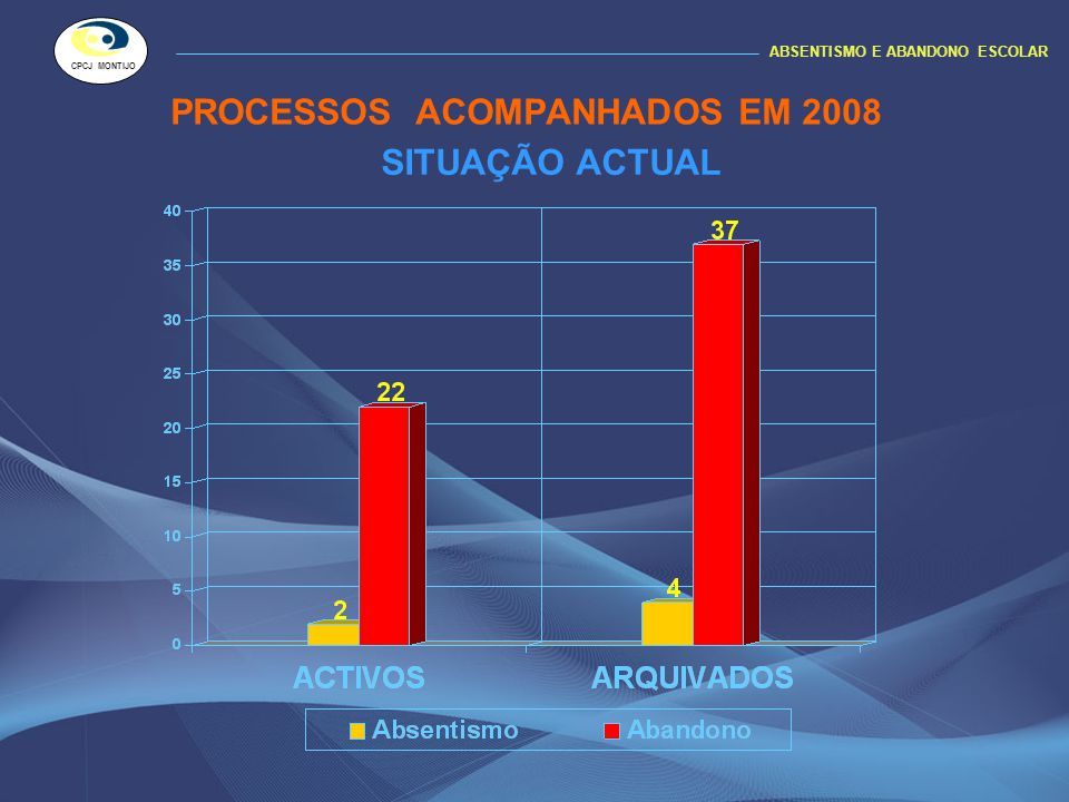 DESCRIÇÃO DA SITUAÇÃO ACTUAL ABSENTISMO E ABANDONO ESCOLAR CPCJ MONTIJO PROCESSOS ACTIVOS NO FINAL DE 2008