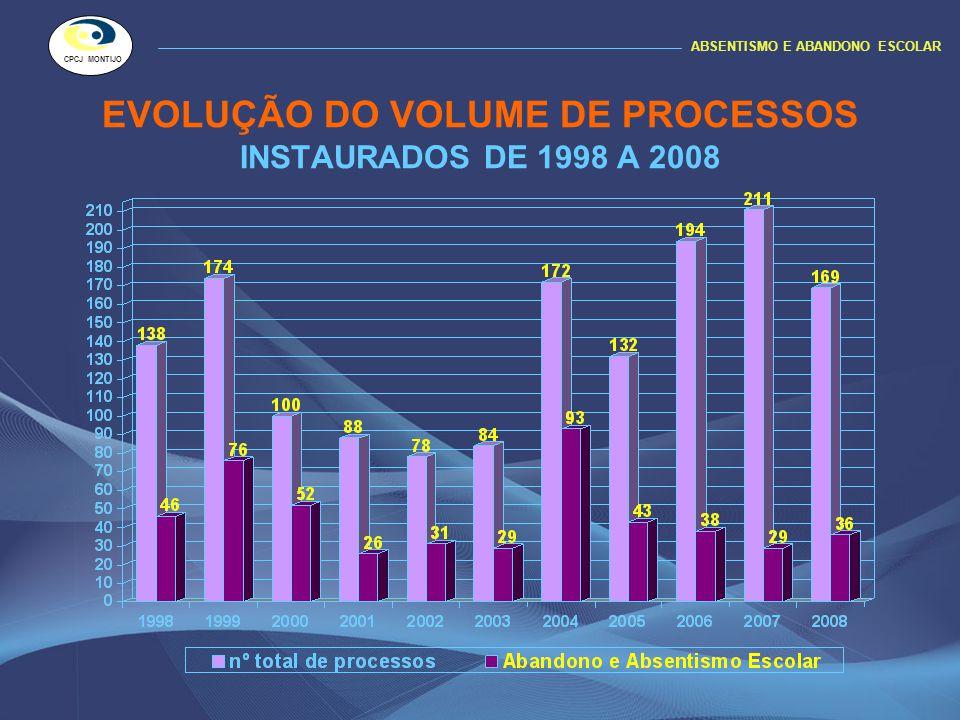 INSTAURADOS – TRANSITADOS - REABERTOS ABSENTISMO E ABANDONO ESCOLAR CPCJ MONTIJO PROCESSOS ACOMPANHADOS EM 2008