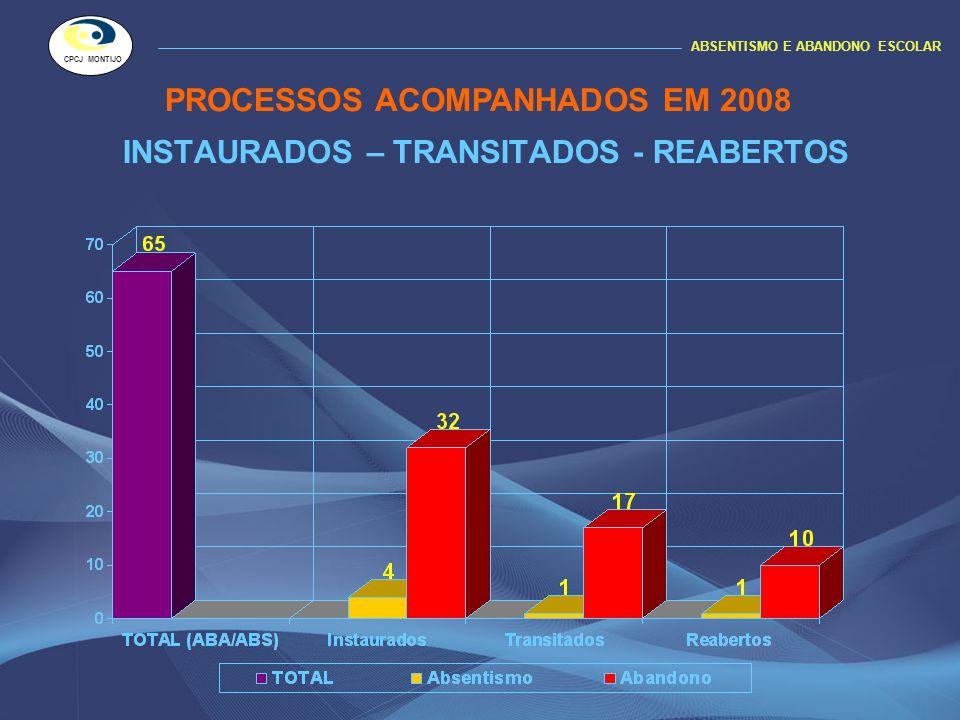 DADOS COMPARATIVOS PROCESSOS INSTAURADOS 2007 /2008 ABSENTISMO E ABANDONO ESCOLAR CPCJ MONTIJO 2007 2008