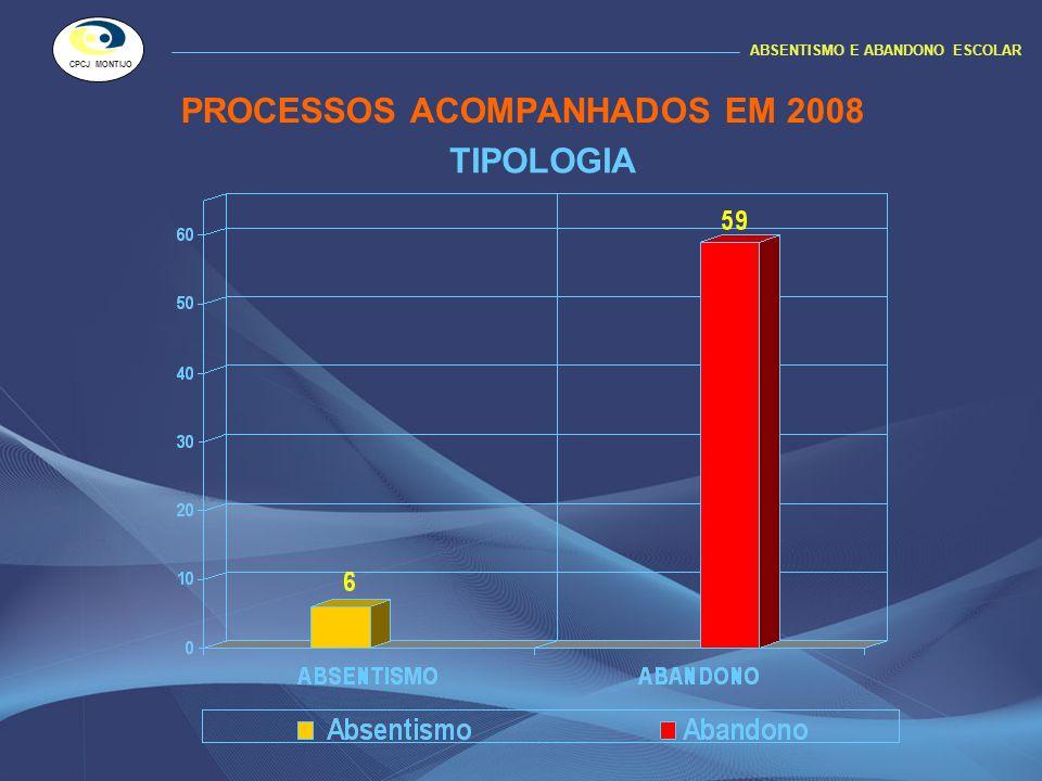 PROCESSOS ACOMPANHADOS EM 2008 ABSENTISMO E ABANDONO ESCOLAR CPCJ MONTIJO TIPOLOGIA