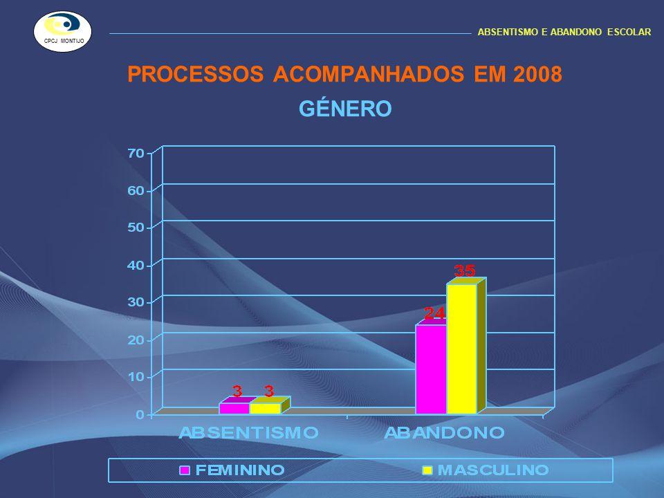PROCESSOS ACOMPANHADOS EM 2008 ABSENTISMO E ABANDONO ESCOLAR CPCJ MONTIJO GÉNERO