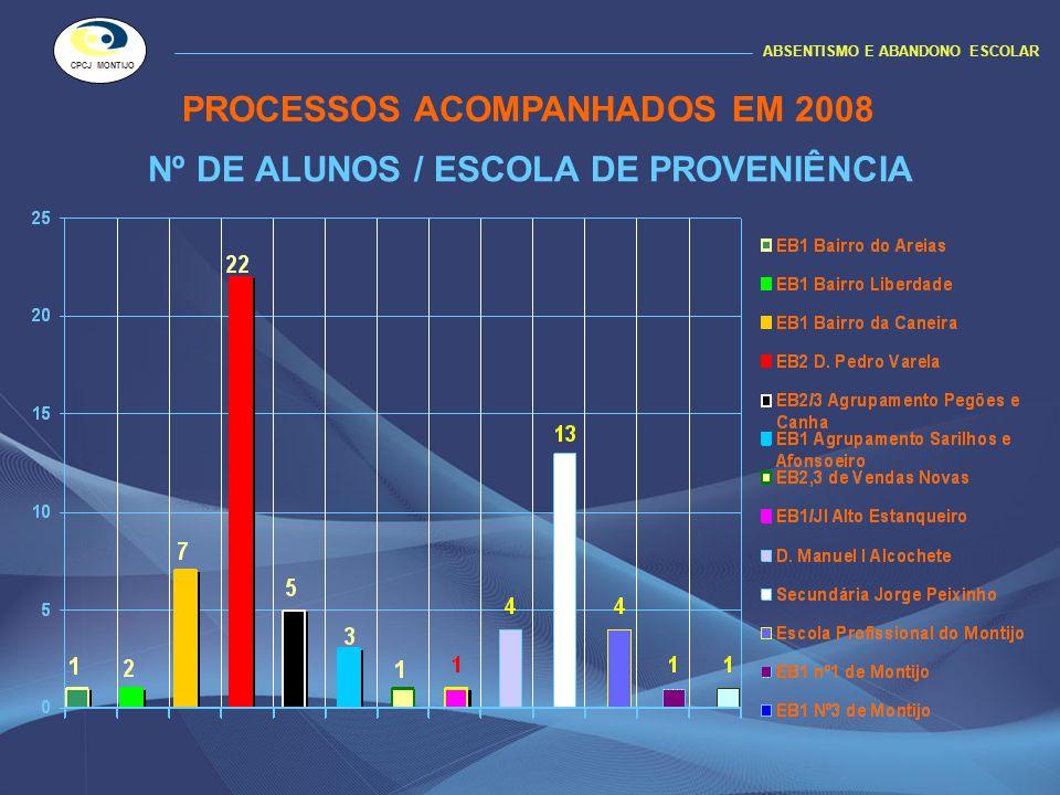 Nº DE ALUNOS / ESCOLA DE PROVENIÊNCIA ABSENTISMO E ABANDONO ESCOLAR CPCJ MONTIJO PROCESSOS ACOMPANHADOS EM 2008