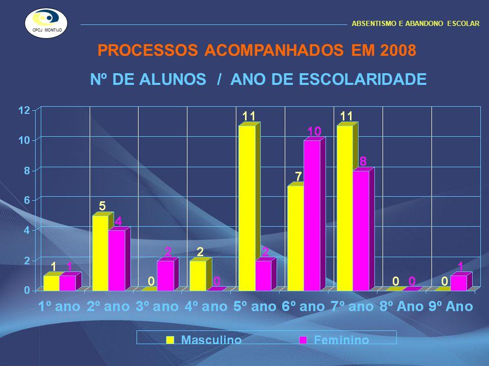 Nº DE ALUNOS / ANO DE ESCOLARIDADE ABSENTISMO E ABANDONO ESCOLAR CPCJ MONTIJO PROCESSOS ACOMPANHADOS EM 2008