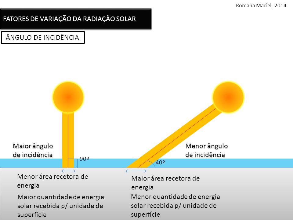 ÂNGULO DE INCIDÊNCIA Maior ângulo de incidência 90º 40º Menor ângulo de incidência Menor área recetora de energia Maior quantidade de energia solar recebida p/ unidade de superfície Maior área recetora de energia Menor quantidade de energia solar recebida p/ unidade de superfície FATORES DE VARIAÇÃO DA RADIAÇÃO SOLAR Romana Maciel, 2014
