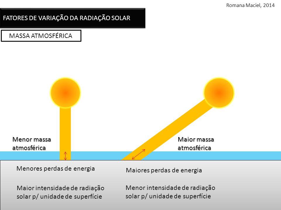 MASSA ATMOSFÉRICA Menor massa atmosférica Maior massa atmosférica Menores perdas de energia Maior intensidade de radiação solar p/ unidade de superfície Maiores perdas de energia Menor intensidade de radiação solar p/ unidade de superfície FATORES DE VARIAÇÃO DA RADIAÇÃO SOLAR Romana Maciel, 2014