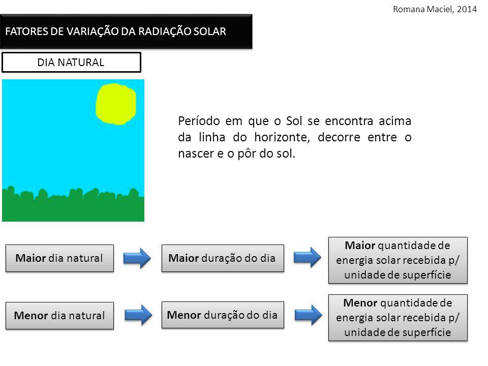 DIA NATURAL Período em que o Sol se encontra acima da linha do horizonte, decorre entre o nascer e o pôr do sol.