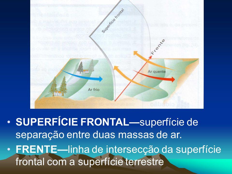 SUPERFÍCIE FRONTALsuperfície de separação entre duas massas de ar. FRENTElinha de intersecção da superfície frontal com a superfície terrestre