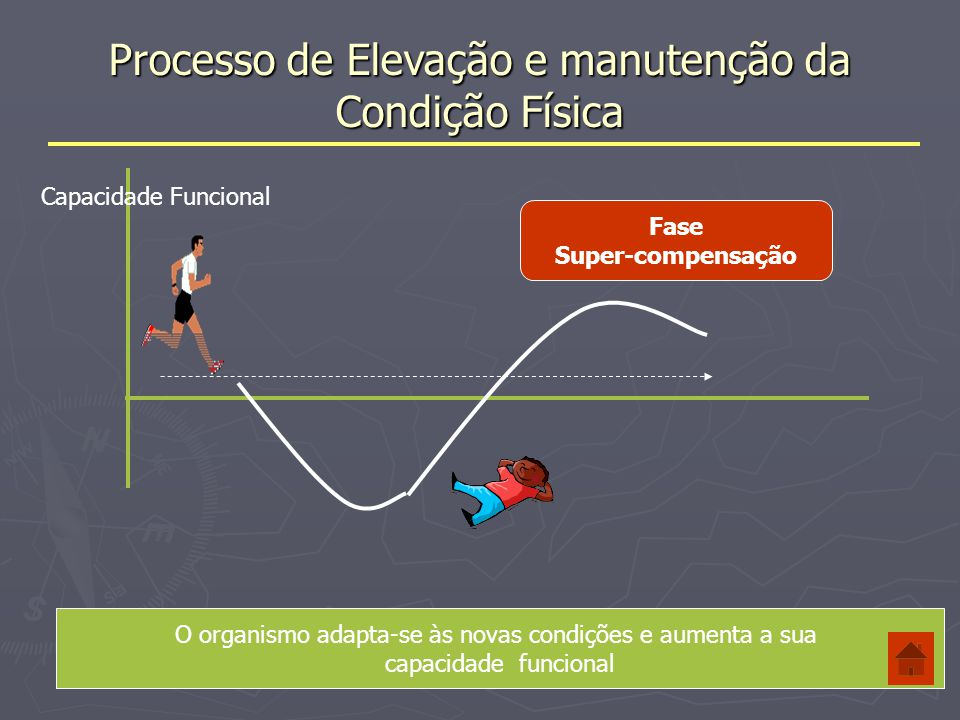 Processo de Elevação e manutenção da Condição Física 1.