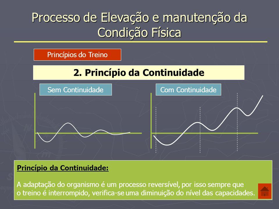 Processo de Elevação e manutenção da Condição Física 3.