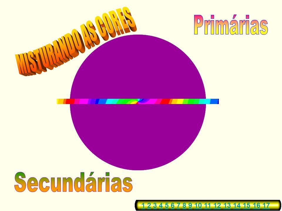 Pela mistura proporcional de duas cores primárias obtemos uma terceira cor. A estas cores chamamos cores CORES SECUNDÁRIAS. Existem três cores secundá