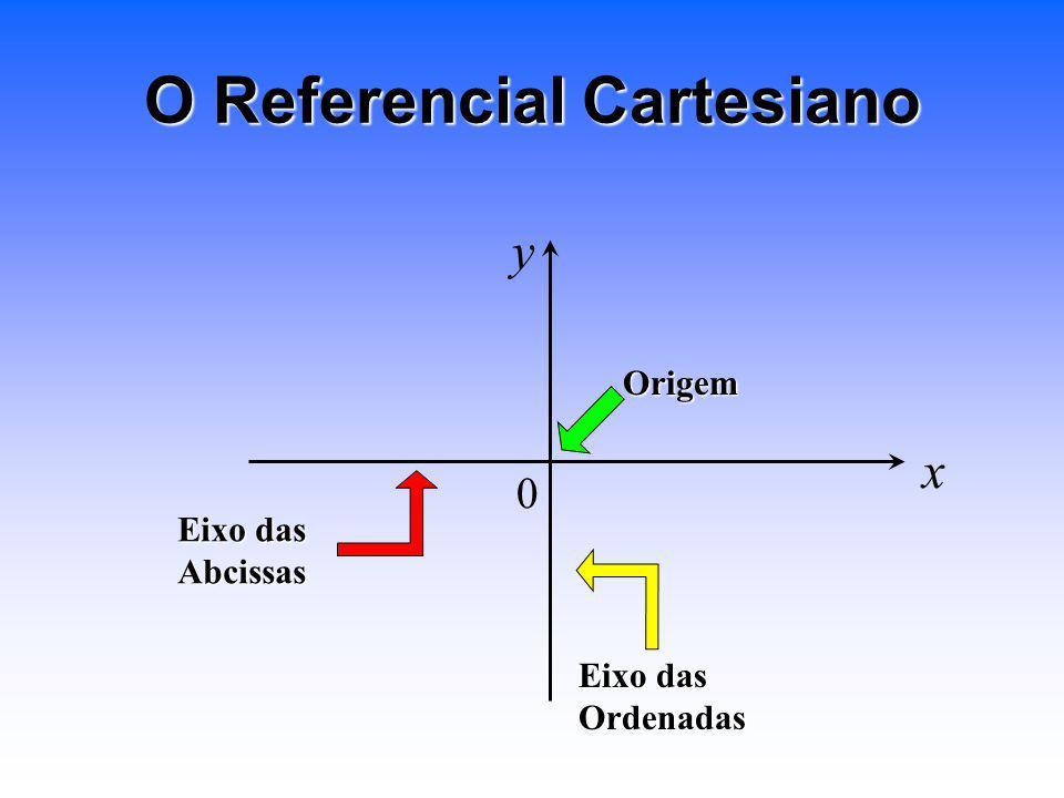 O Referencial Cartesiano Eixo das Abcissas Ordenadas Origem x y 0