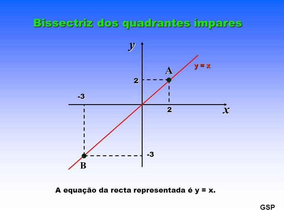 Bissectriz dos quadrantes ímpares A equação da recta representada é y = x. xy2 2 -3 -3 A B y = x GSP