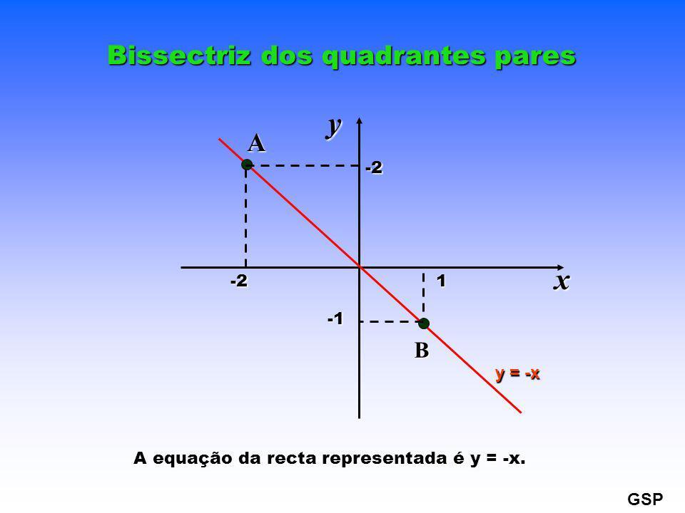 Bissectriz dos quadrantes pares A equação da recta representada é y = -x. y = -x xy1 -2 -2 A B GSP