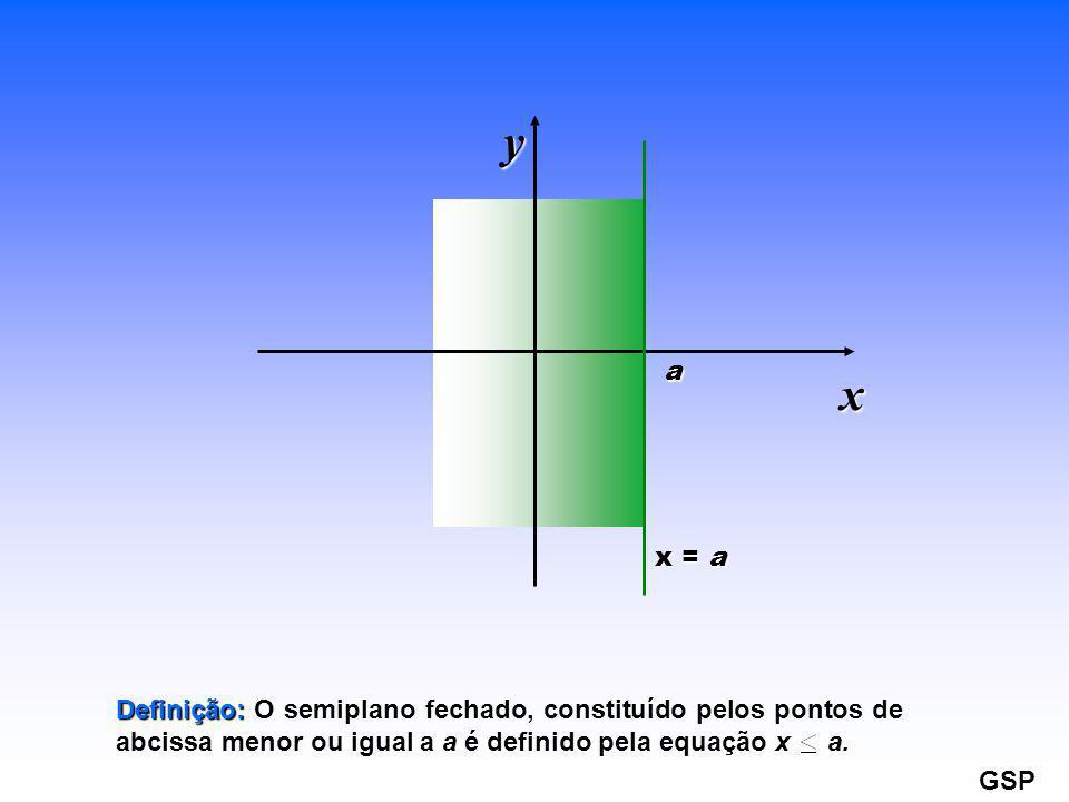 x = a a x y Definição: O semiplano fechado, constituído pelos pontos de abcissa menor ou igual a a é definido pela equação x a. GSP