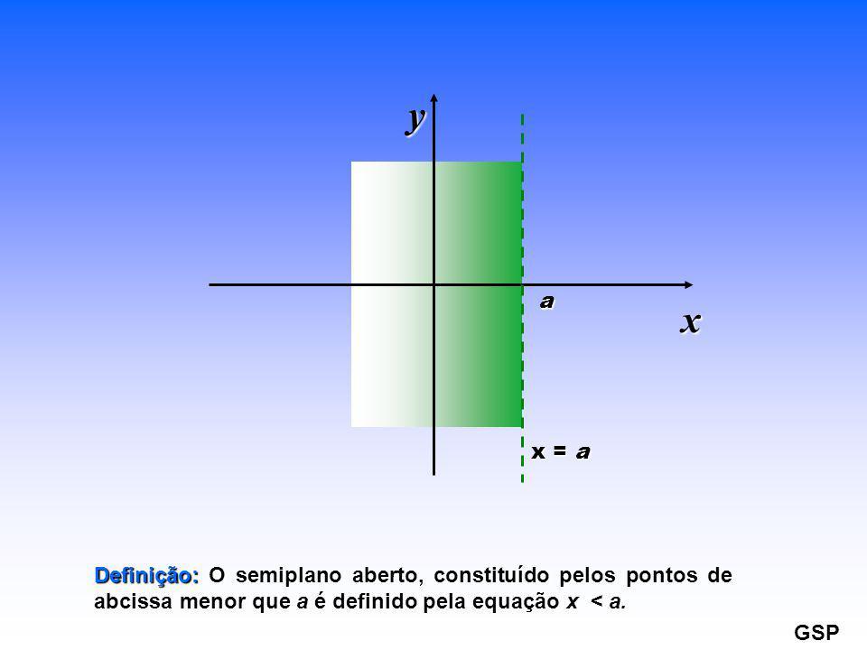 x = a a x y Definição: Definição: O semiplano aberto, constituído pelos pontos de abcissa menor que aé definido pela equação x < a. GSP
