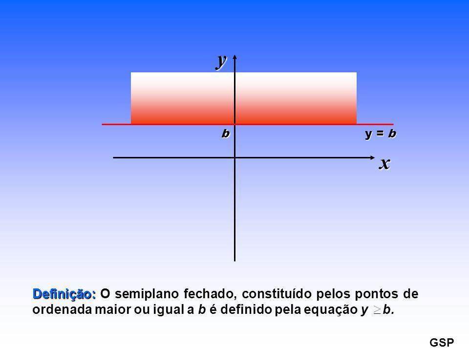 y = b b x y Definição: O semiplano fechado, constituído pelos pontos de ordenada maior ou igual a b é definido pela equação y b. GSP