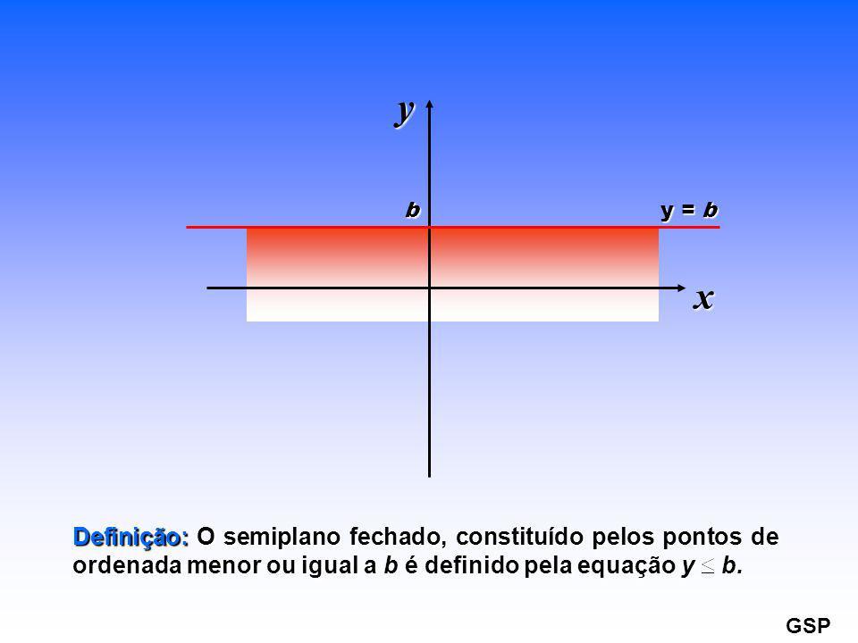 y = b b x y Definição: O semiplano fechado, constituído pelos pontos de ordenada menor ou igual a b é definido pela equação y b. GSP