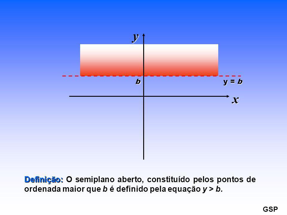 y = b b x y Definição: Definição: O semiplano aberto, constituído pelos pontos de ordenada maior que bé definido pela equação y > b. GSP