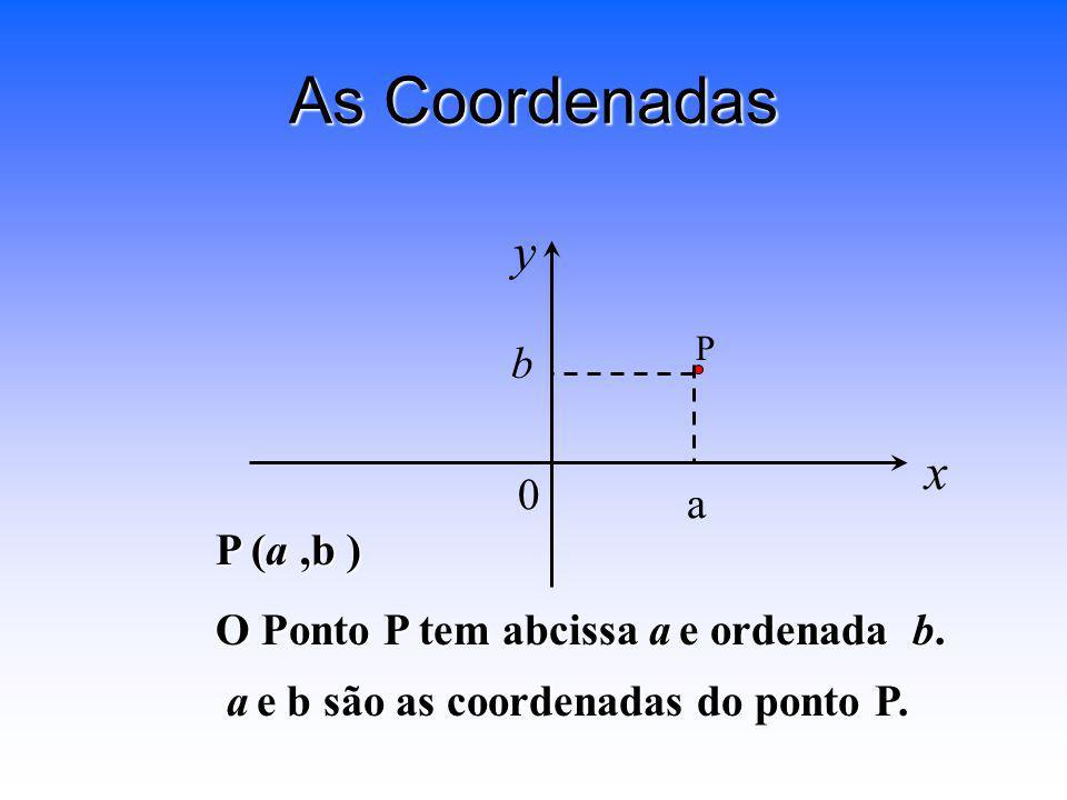 As Coordenadas x y 0 b a P P (a,b ) O Ponto P tem abcissa a e ordenada b. a e b são as coordenadas do ponto P. a e b são as coordenadas do ponto P.
