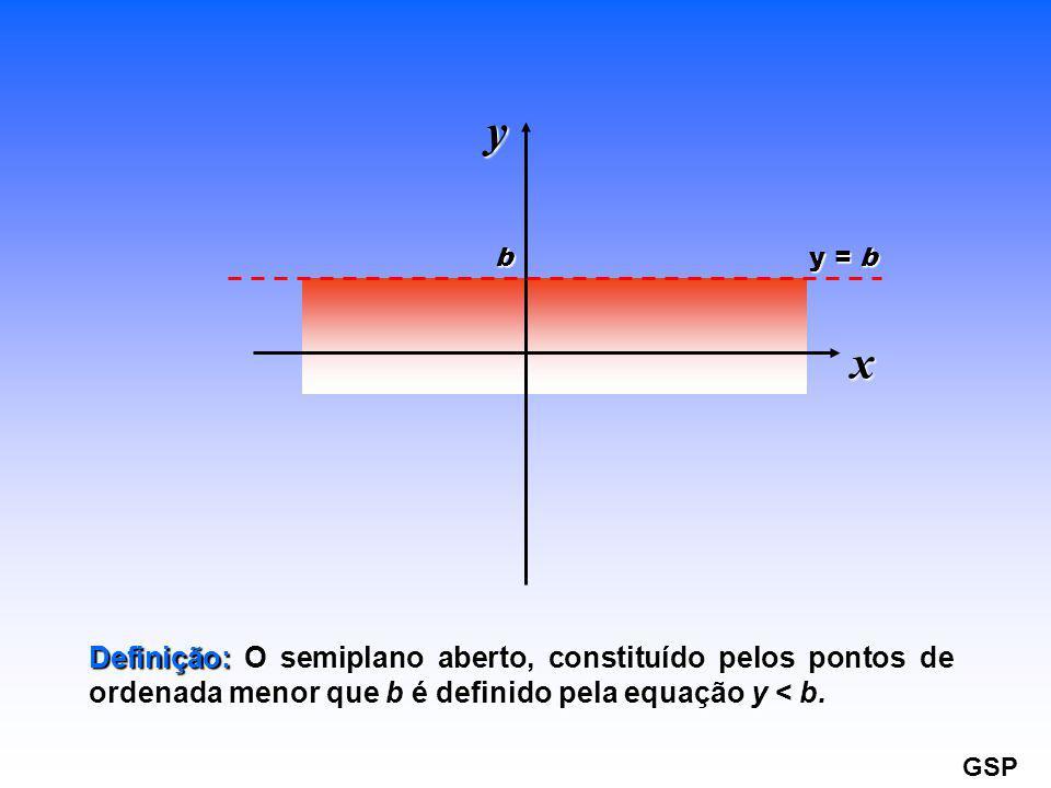 y = b b x y Definição: O semiplano aberto, constituído pelos pontos de ordenada menor que b é definido pela equação y < b. GSP