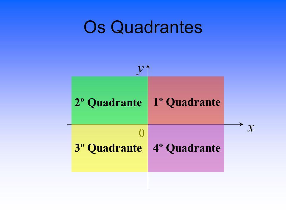 G Exercício 1: x y123 1 2 3-2-3 -2 -3 ACDEFB y = 2 Todos os pontos têm a mesma ordenada… Rectas Horizontais GSP