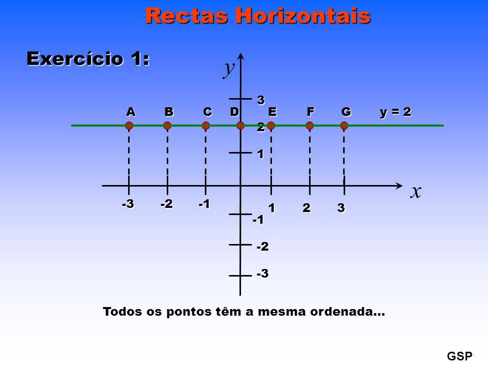 G Exercício 2: -2 -3 D EF 123 x y1 2 3-2-3 ACB y = -3 Todos os pontos têm a mesma ordenada… GSP