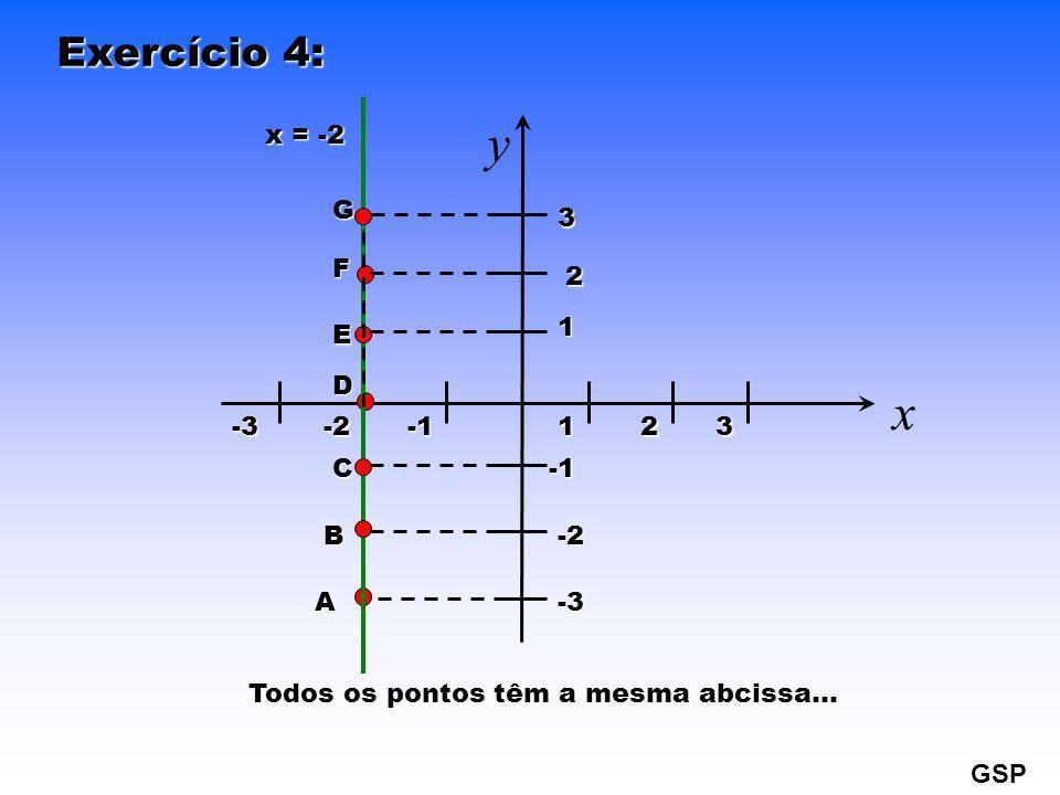 Exercício 4: x y 123 1 2 3-2-3 -2 -3 A D x = -2 Todos os pontos têm a mesma abcissa… GSP B C E F G