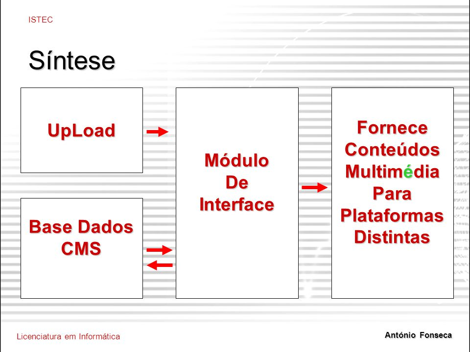 Licenciatura em Informática ISTEC António Fonseca Síntese Base Dados CMS MóduloDeInterfaceUpLoadForneceConteúdos Multimédia ParaPlataformasDistintas