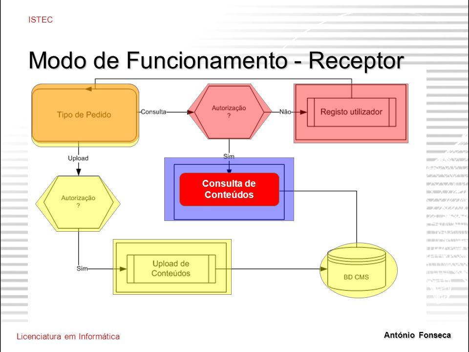 Licenciatura em Informática ISTEC António Fonseca Modo de Funcionamento - Receptor Consulta de Conteúdos Consulta de Conteúdos