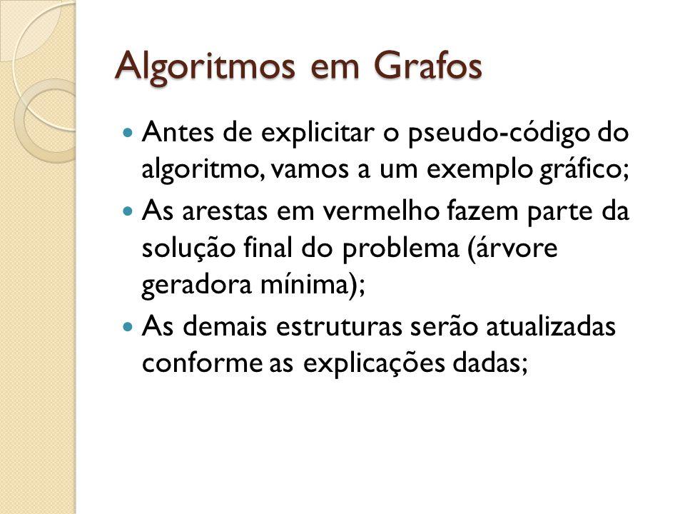 Algoritmos em Grafos Antes de explicitar o pseudo-código do algoritmo, vamos a um exemplo gráfico; As arestas em vermelho fazem parte da solução final
