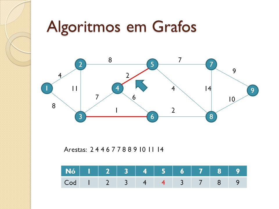Algoritmos em Grafos 1 2 3 4 5 6 9 7 8 4 11 8 7 87 9 10 144 2 2 6 1 Nó123456789 Cod123443789 Arestas: 2 4 4 6 7 7 8 8 9 10 11 14