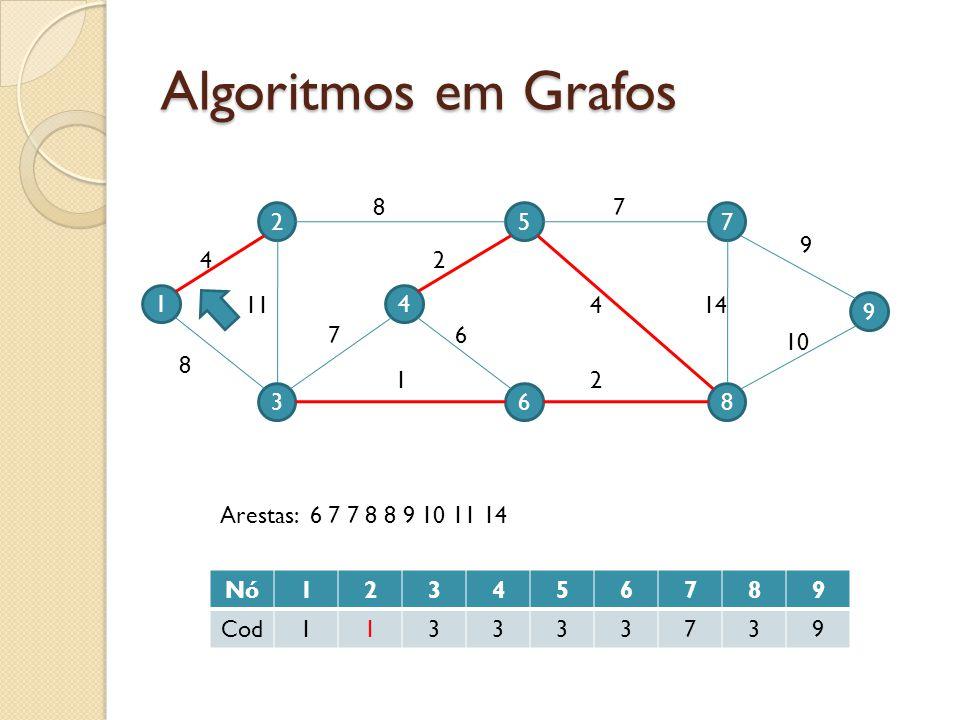 Algoritmos em Grafos 1 2 3 4 5 6 9 7 8 4 11 8 7 87 9 10 144 2 2 6 1 Nó123456789 Cod113333739 Arestas: 6 7 7 8 8 9 10 11 14
