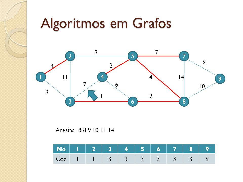 Algoritmos em Grafos 1 2 3 4 5 6 9 7 8 4 11 8 7 87 9 10 144 2 2 6 1 Nó123456789 Cod113333339 Arestas: 8 8 9 10 11 14