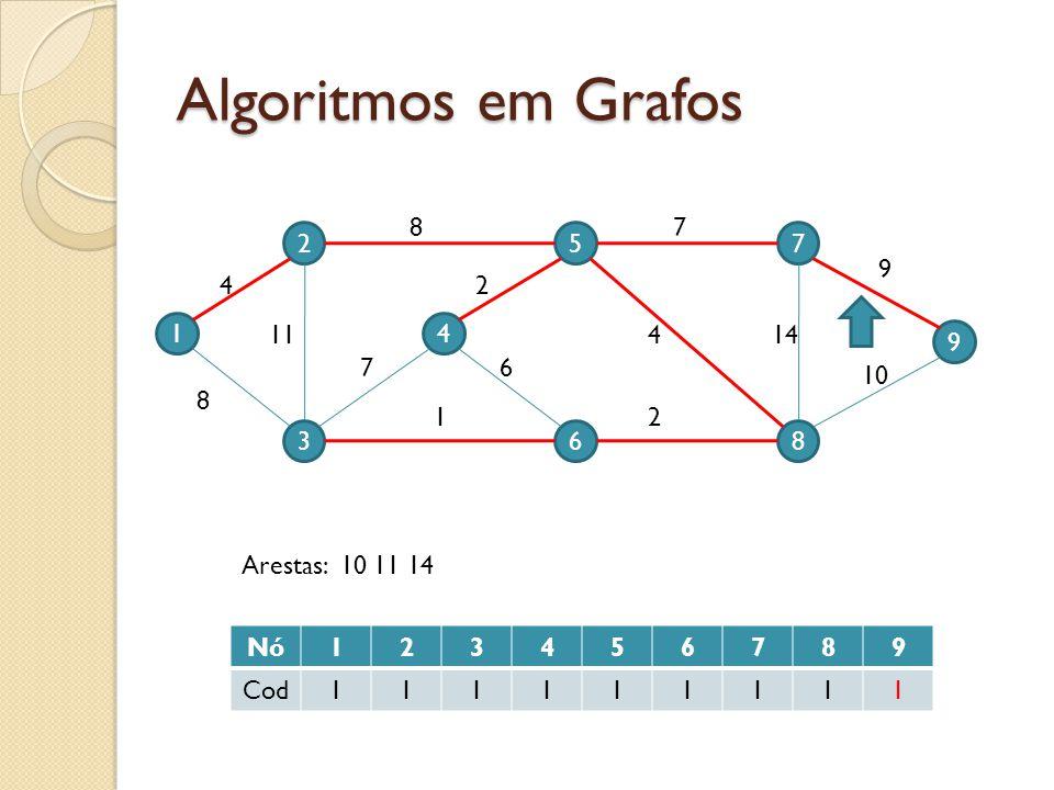 Algoritmos em Grafos 1 2 3 4 5 6 9 7 8 4 11 8 7 87 9 10 144 2 2 6 1 Nó123456789 Cod111111111 Arestas: 10 11 14
