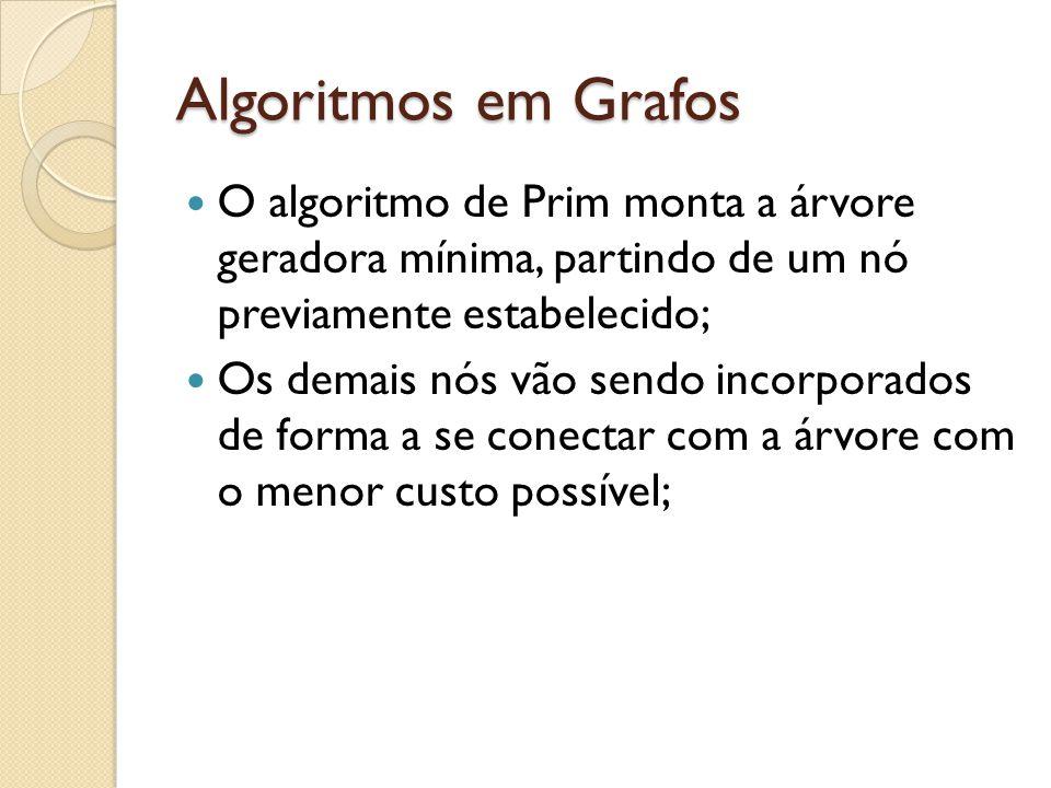 Algoritmos em Grafos O algoritmo de Prim monta a árvore geradora mínima, partindo de um nó previamente estabelecido; Os demais nós vão sendo incorporados de forma a se conectar com a árvore com o menor custo possível;
