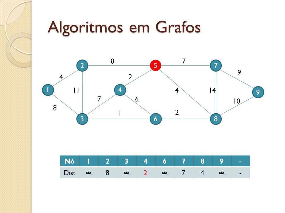 Algoritmos em Grafos 1 2 3 4 5 6 9 7 8 4 11 8 7 87 9 10 144 2 2 6 1 Nó12346789- Dist 8 2 74 -