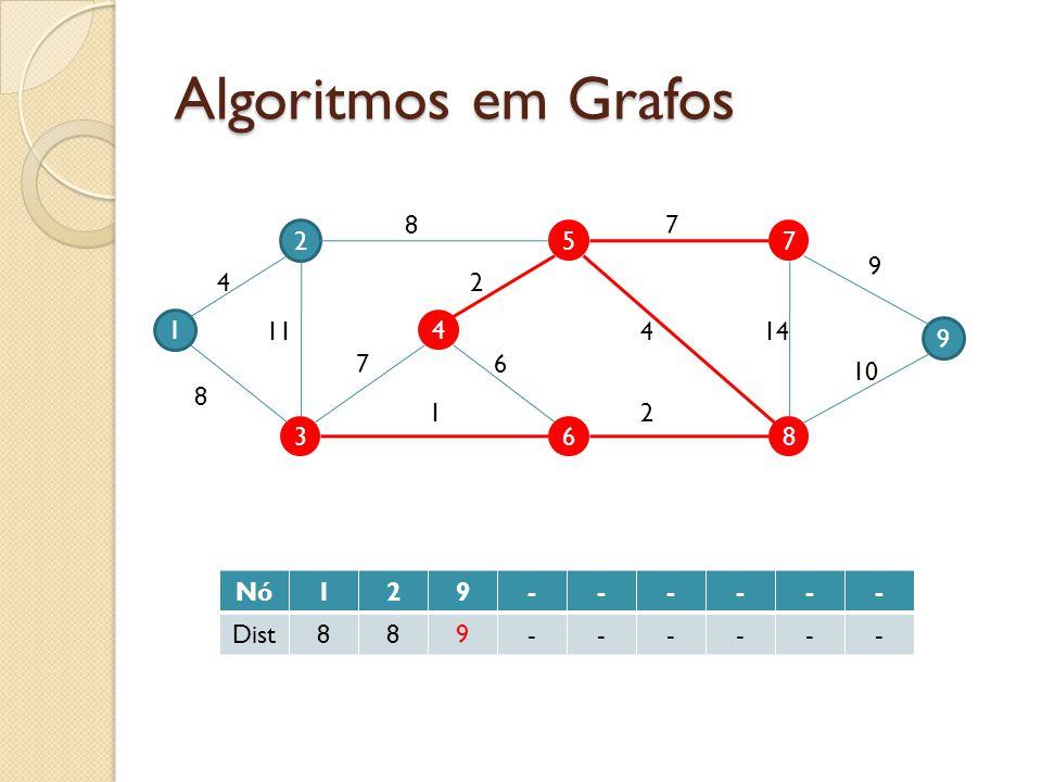 Algoritmos em Grafos 1 2 3 4 5 6 9 7 8 4 11 8 7 87 9 10 144 2 2 6 1 Nó129------ Dist889------