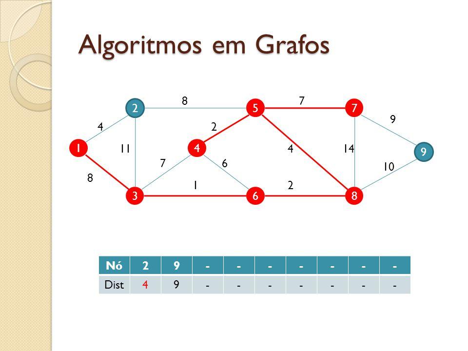 Algoritmos em Grafos 1 2 3 4 5 6 9 7 8 4 11 8 7 87 9 10 144 2 2 6 1 Nó29------- Dist49-------