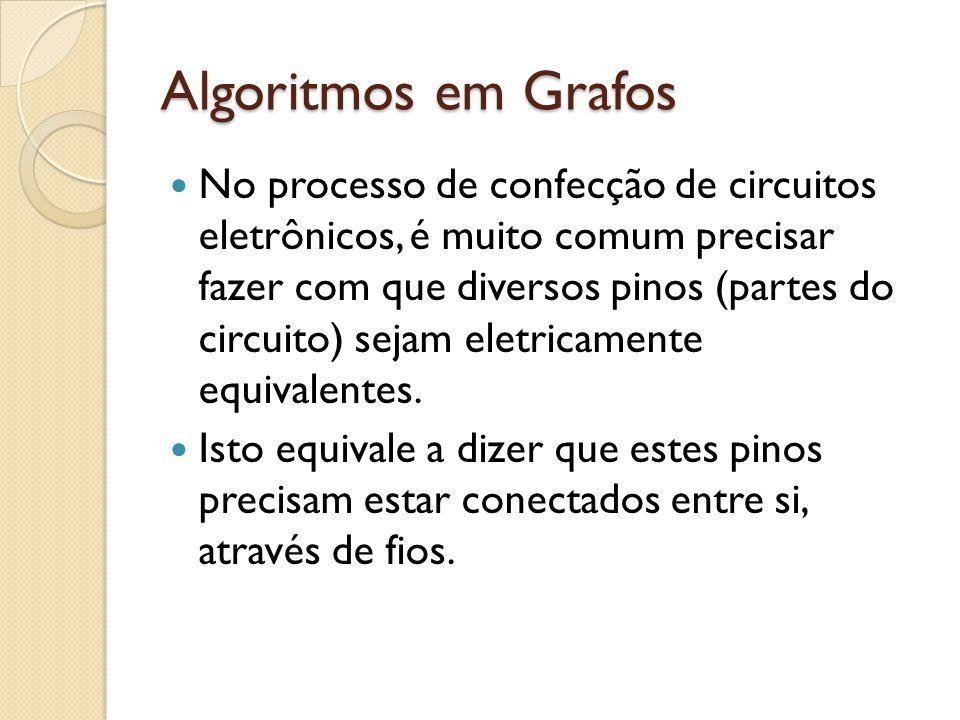 Algoritmos em Grafos Antes de explicitar o pseudo-código do algoritmo, vamos a um exemplo gráfico; As arestas em vermelho fazem parte da solução final do problema (árvore geradora mínima); As demais estruturas serão atualizadas conforme as explicações dadas;