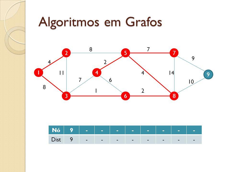 Algoritmos em Grafos 1 2 3 4 5 6 9 7 8 4 11 8 7 87 9 10 144 2 2 6 1 Nó9-------- Dist9--------