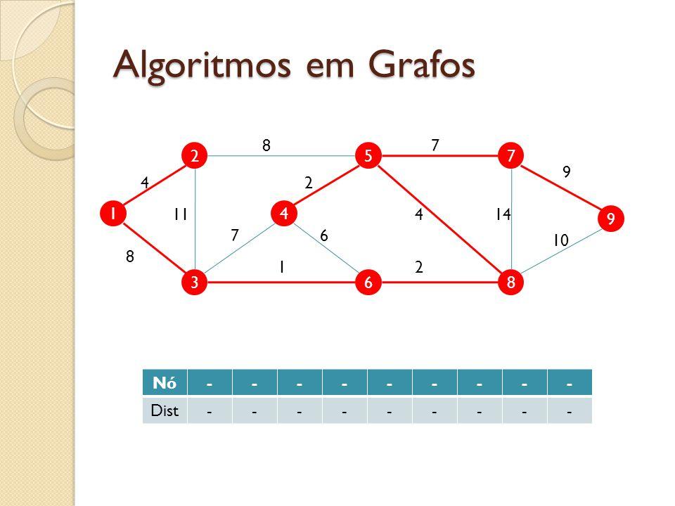 Algoritmos em Grafos 1 2 3 4 5 6 9 7 8 4 11 8 7 87 9 10 144 2 2 6 1 Nó--------- Dist---------