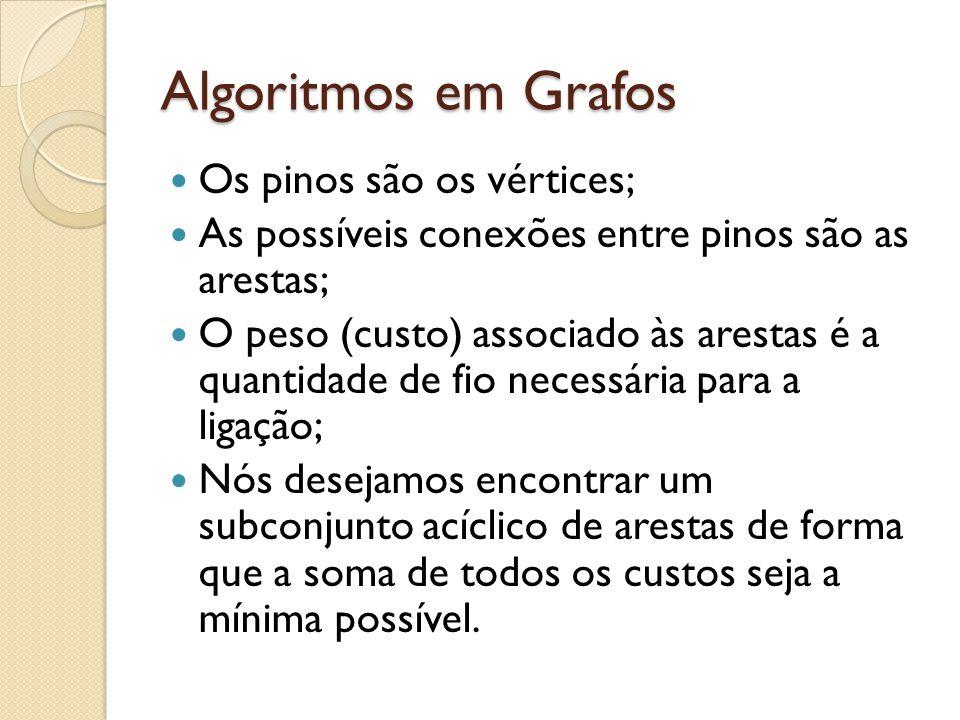 Algoritmos em Grafos Os pinos são os vértices; As possíveis conexões entre pinos são as arestas; O peso (custo) associado às arestas é a quantidade de