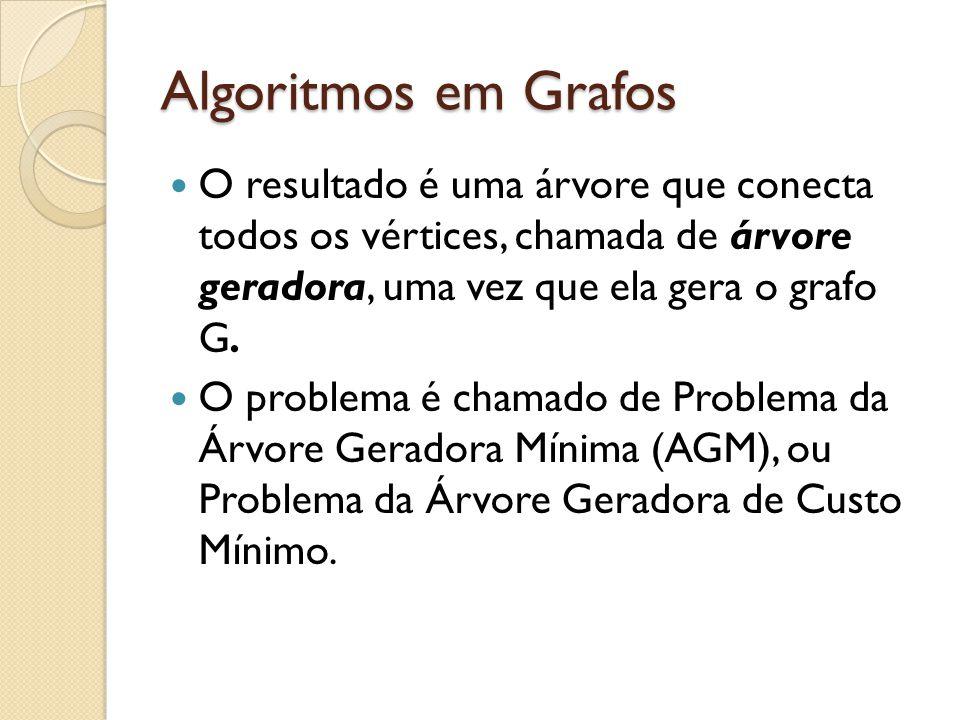 Algoritmos em Grafos Pseudo-código Kruskal: Para cada vértice v: codigo(v) := v; Ordenar as arestas na lista L (não-decrescente); Retirar a aresta (v1,v2) da frente da lista; Se codigo(v1) codigo(v2) então: Inserir a aresta na solução; Para cada vértice v: Se codigo(v) = codigo(v2) então codigo(v) := codigo(v1)