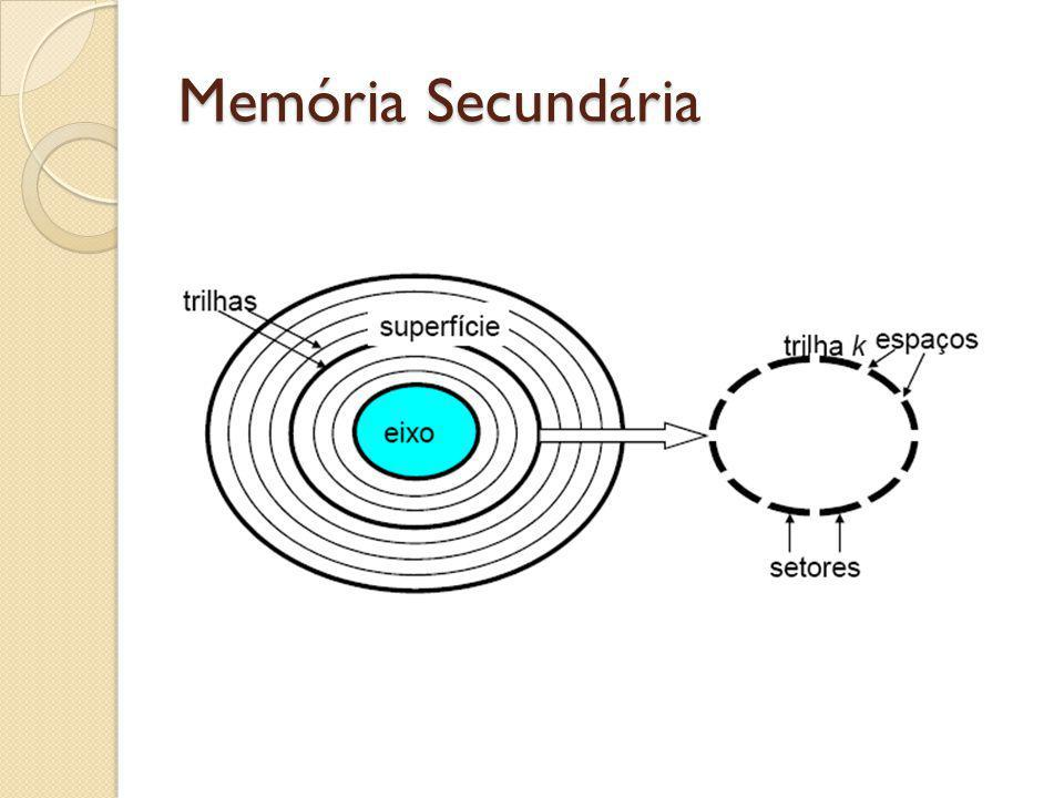 Memória Secundária Toda vez que se cria um arquivo, ele é associado a um cluster; Essa associação fica registrada na FAT; O problema ocorre quando o arquivo é maior do que o tamanho do cluster, que em alguns sistemas é de aproximadamente 4Kb;