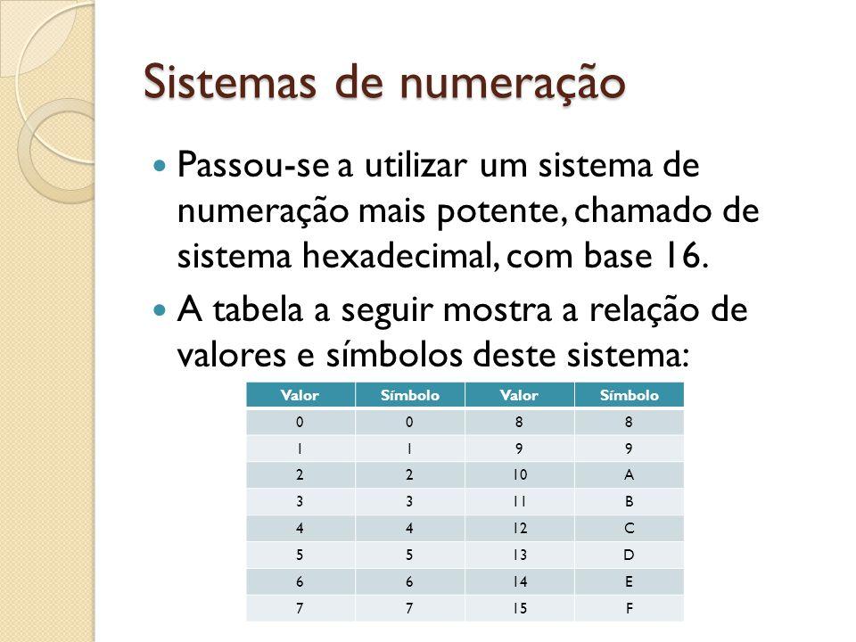 Sistemas de numeração Passou-se a utilizar um sistema de numeração mais potente, chamado de sistema hexadecimal, com base 16. A tabela a seguir mostra